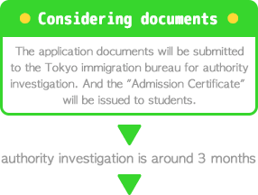 The application documents will be submitted to the Tokyo immigration bureau for authority investigation. And the